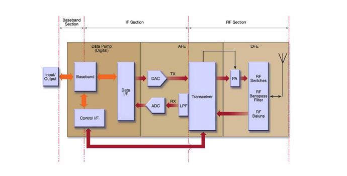 Radio SDR: configurable software defined radio hardware